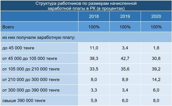 Структура работников по размерам заработной платы