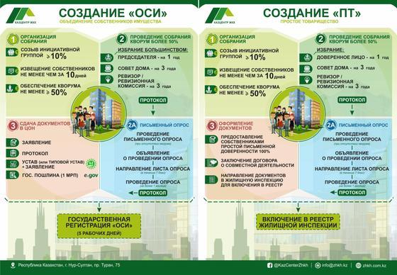 Инфографика демонстрирует разницу между ОСИ и ПТ