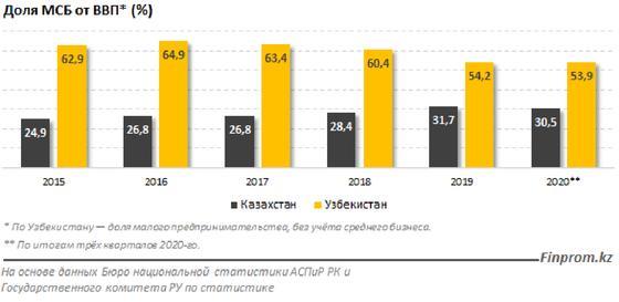 Доля МСБ от ВВП в процентах в Казахстане и Узбекистане