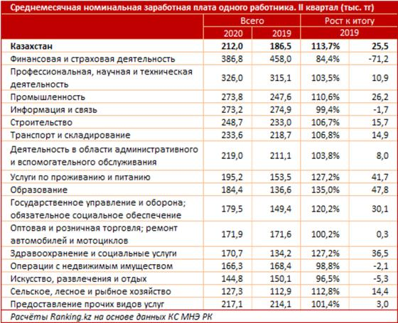 Средняя зарплата казахстанцев достигла 212 тыс. тенге