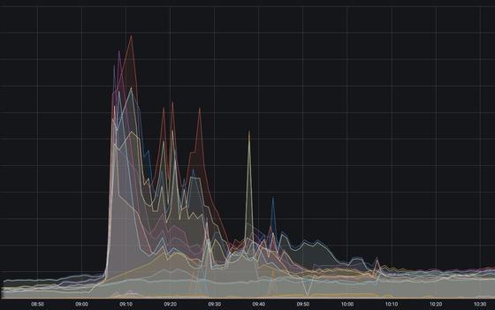 График нагрузки на платформу