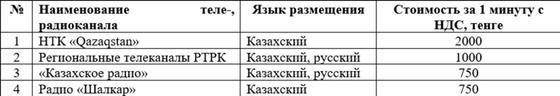 Стоимость и язык размещения Агитационных материалов на Теле-, радиоканалах