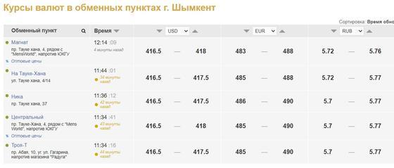 Стоимость доллара в обменниках Шымкента