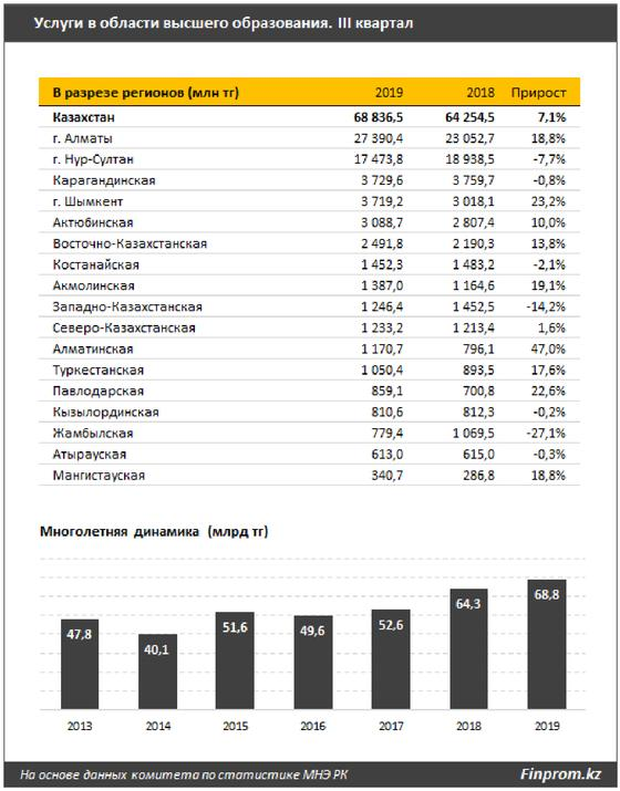 Какое место казахстанские вузы заняли в мировом рейтинге