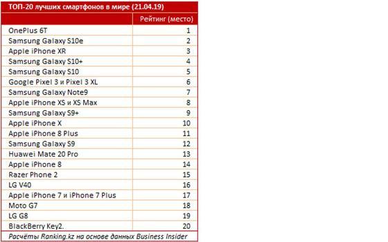 Эксперты назвали 3 самых лучших смартфона