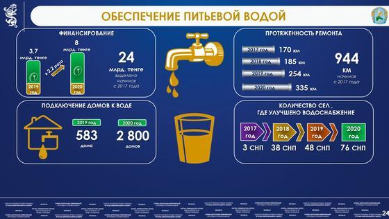 Обеспечение питьевой водой