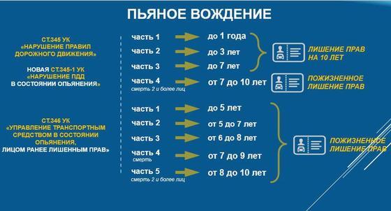 С 2020 года за пьяное вождение в Казахстане можно сесть на 10 лет