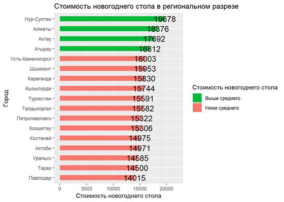 Сколько стоит новогодний стол в Казахстане