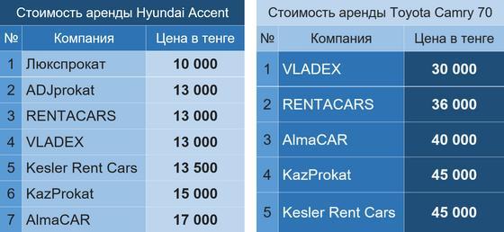 Рейтинг Нурфин: где алматинцы могут дешевле арендовать автомобиль