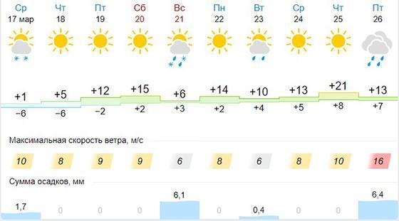 Прогноз погоды в Алматы