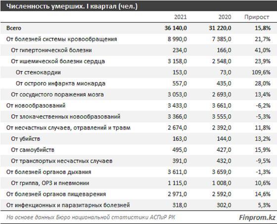 Статистика по болезням
