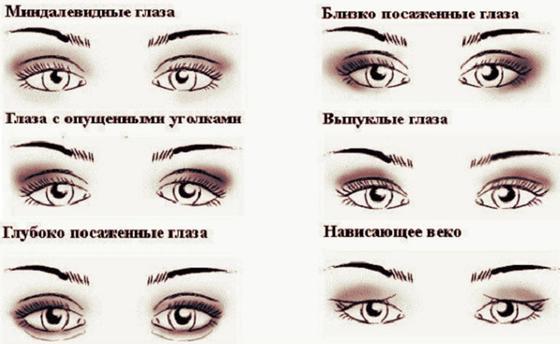 Как макияж меняет форму глаз