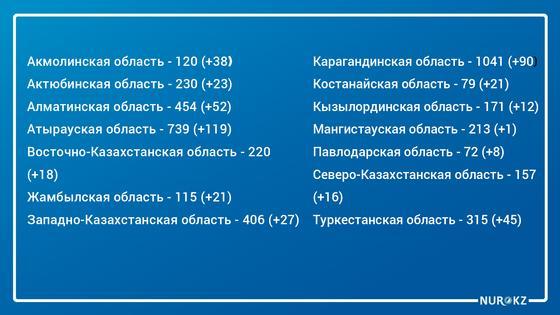 Еще 656 бессимптомных носителей КВИ выявили в Казахстане