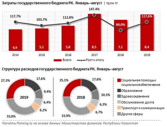 Государство потратило на социальную помощь казахстанцам рекордную сумму