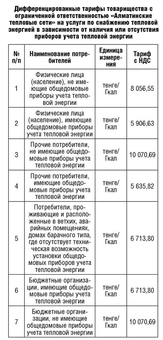"""""""Алматинские тепловые сети"""" известили о новых тарифах"""