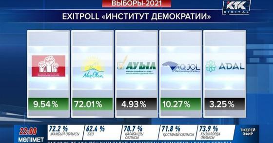 """Данные экзит-пола от """"Института демократии"""""""