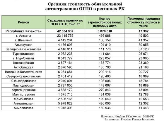 Средняя стоимость обязательной страховки в Казахстане