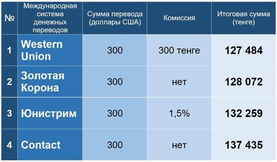 Системы денежных переводов собраны в рейтинге