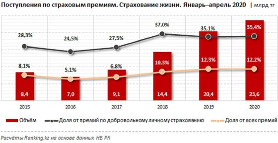 Казахстанцы стали чаще получать страховые выплаты