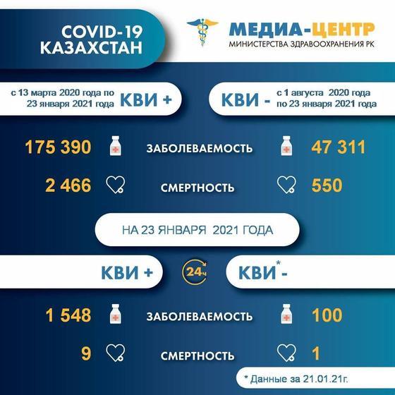 Статистика по заболеваемости КВИ и пневмонией на 23 и 21 января 2021 года