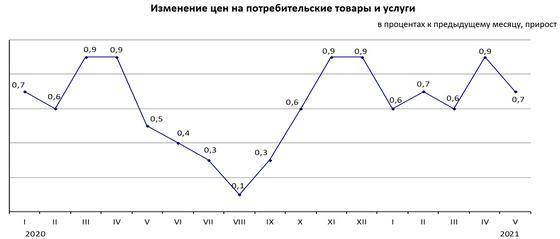 Инфографика показывает рост инфляции