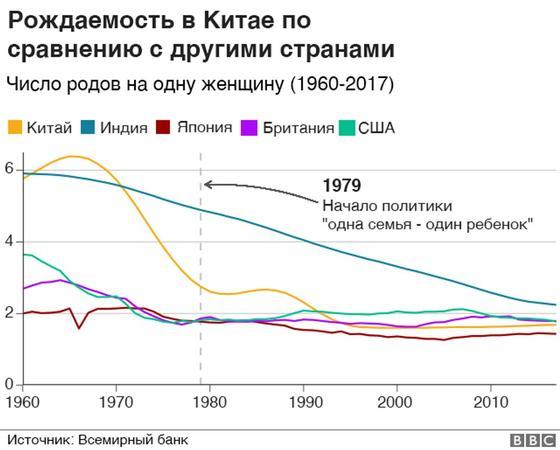 """""""Бомба замедленного действия"""". Рождаемость в Китае упала до минимума за 70 лет"""