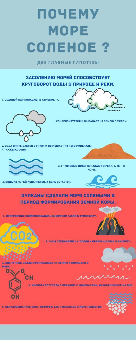 Соленые моря - инфографика
