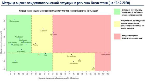 Матрица оценки эпидситуации в регионах Казахстана
