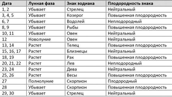 Таблица с указанием лунной фазы и зодиакального знака в апреле