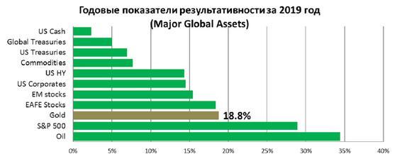 Диаграмма роста цен на золото