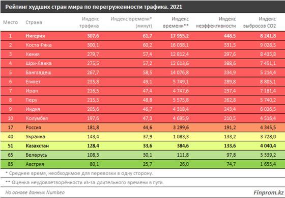 Рейтинг худших стран мира по перегруженности трафика, 2021