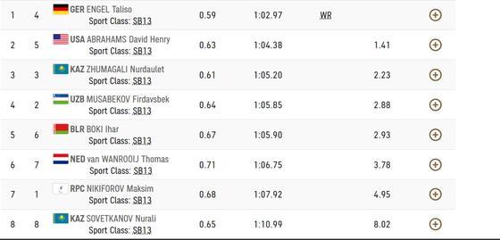 Результат финального заплыва среди мужчин, 100 м, брасс