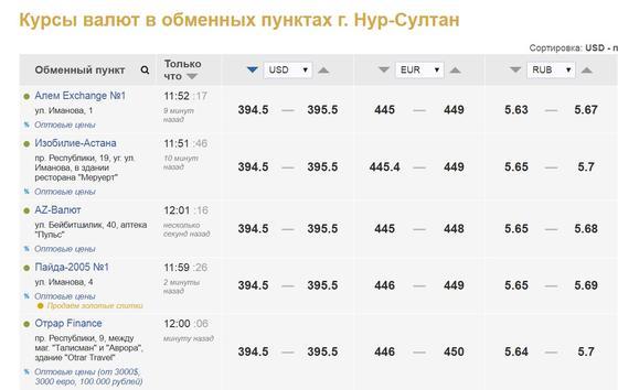 Доллар продолжает дорожать в Казахстане