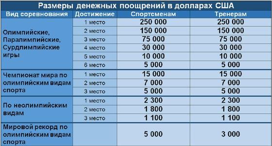 Таблица с суммами наград