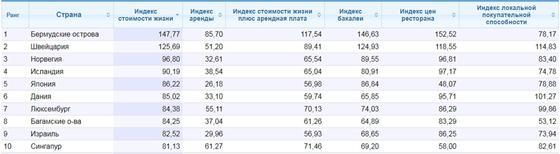 Уровень жизни оказался одним из самых доступных в Казахстане