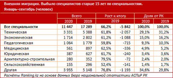 Таблица с данными по миграции