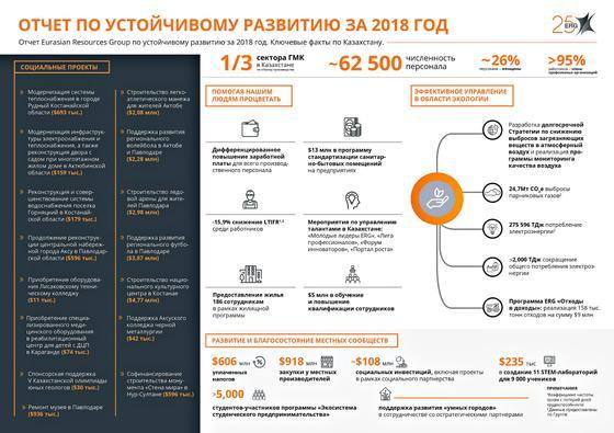 ERG представила отчет по устойчивому развитию за 2018 год