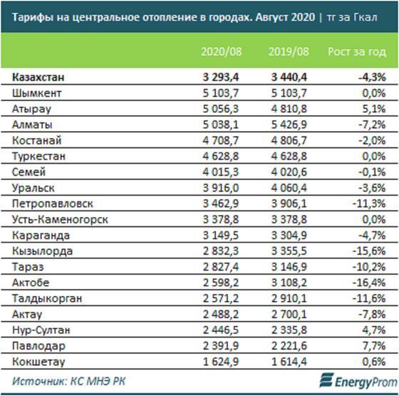 Таблица с тарифами по регионам