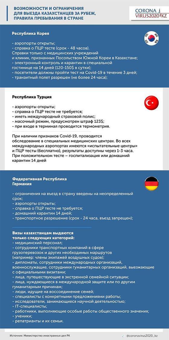 Правила для казахстанцев, посещающих другие страны