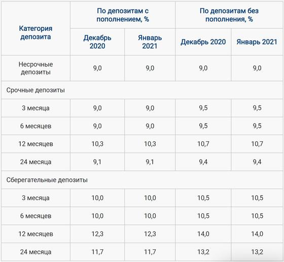 Максимальные рекомендуемы процентные ставки по депозитам