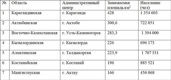 Список областей