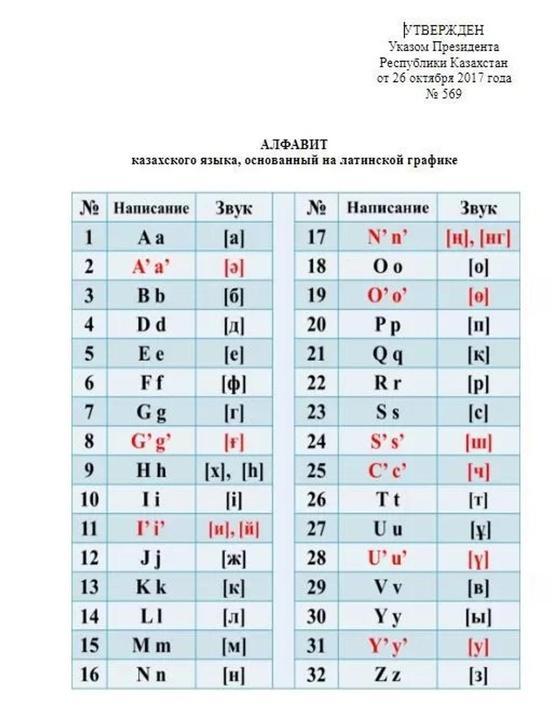 Назарбаев латын әліпбиінің жаңа нұсқасын бекітті (фото)