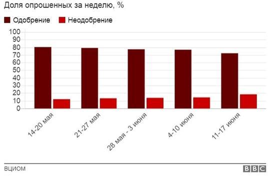 Рейтинг Путина резко упал из-за пенсионной реформы и роста цен на бензин