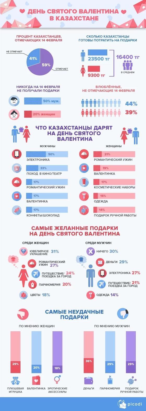 14.02 Казахстанцы не хотят получать деньги в День Святого Валентина