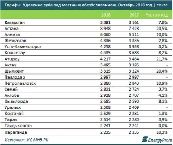 Лечить зубы стало дороже в Казахстане
