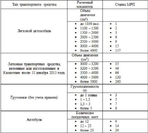 Ставки МРП в Казахстане для различных типов ТС