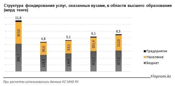 За год в Казахстане закрылось 3 вуза: число высших учебных заведений будет сокращаться и дальше