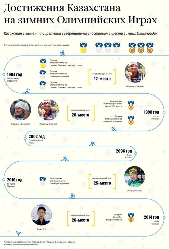 Олимпиада-2018: Прошлые достижения Казахстана на Зимних играх
