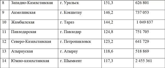 перечень областей Казахстана 2017