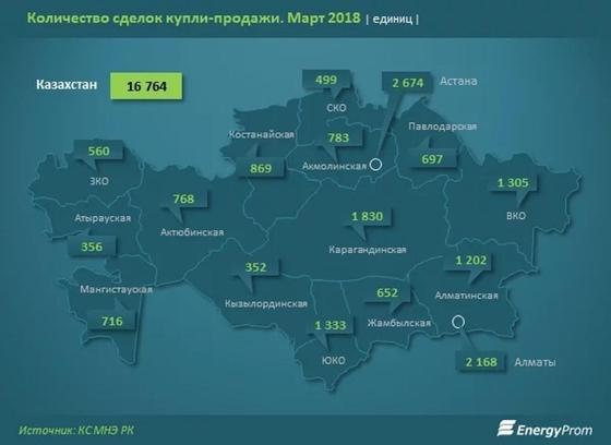 В ожидании программы «7-20-25» рынок жилья в Казахстане впал в зимнюю спячку